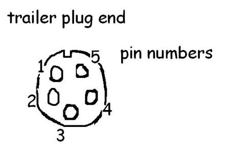 wiring diagram 5 wire plug this means you have seperate lights on trailer to operate each signal light other light is a running light and brake light